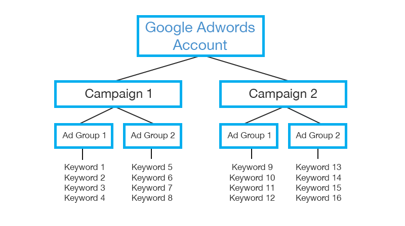adwords-setup-campaign-structure