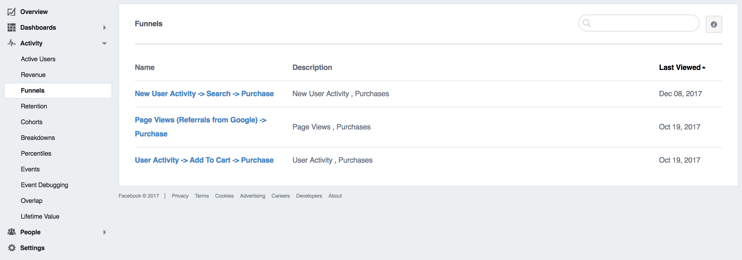 Facebook Analytics funnels explained